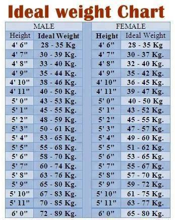 height age weight charts